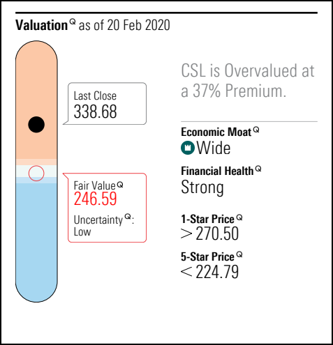 Morningstar is currently valuing CSL at $246.59 as at February 20. Their figures suggest that CSL is 37.35% overvalued